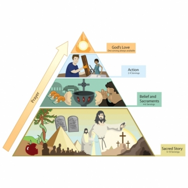 Episcopal Church Foundation Vital Practices - Blogs - Soul Food Pyramid